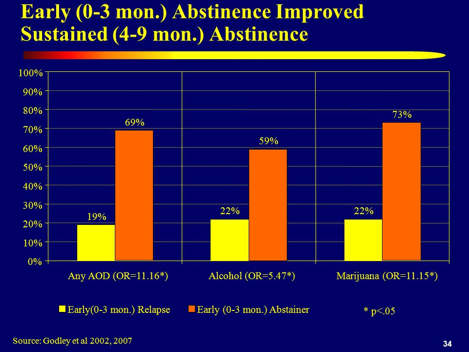 34 Early (0-3 mon.) Abstinence Improved Sustained (4-9 mon.) Abstinence Source: Godley et al 2002, % 22% 0% 10% 20% 30% 40% 50% 60% 70% 80% 90% 100% Any AOD (OR=11.16*)Alcohol (OR=5.47*) Marijuana (OR=11.15*) Early(0-3 mon.) Relapse 69% 59% 73% Early (0-3 mon.) Abstainer * p<.05