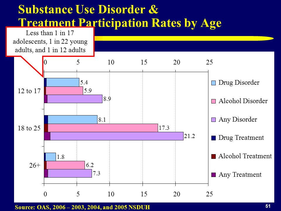 51 Substance Use Disorder & Treatment Participation Rates by Age Source: OAS, 2006 – 2003, 2004, and 2005 NSDUH to to Drug Disorder Alcohol Disorder Any Disorder Drug Treatment Alcohol Treatment Any Treatment Less than 1 in 17 adolescents, 1 in 22 young adults, and 1 in 12 adults