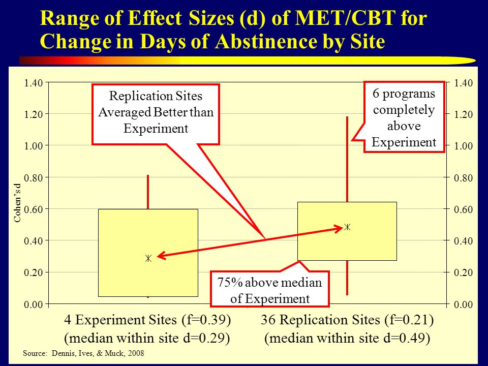 66 Range of Effect Sizes (d) of MET/CBT for Change in Days of Abstinence by Site Experiment Sites (f=0.39) (median within site d=0.29) 36 Replication Sites (f=0.21) (median within site d=0.49) Cohen's d Source: Dennis, Ives, & Muck, 2008 Replication Sites Averaged Better than Experiment 75% above median of Experiment 6 programs completely above Experiment
