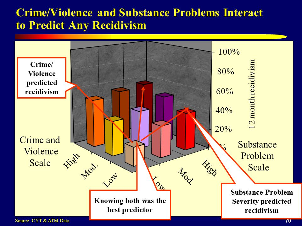 70 Crime/Violence and Substance Problems Interact to Predict Any Recidivism Low Mod.