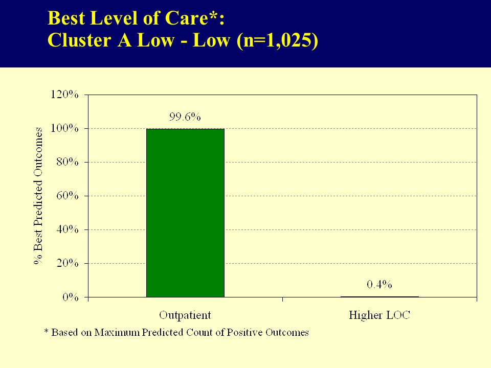 82 Best Level of Care*: Cluster A Low - Low (n=1,025)