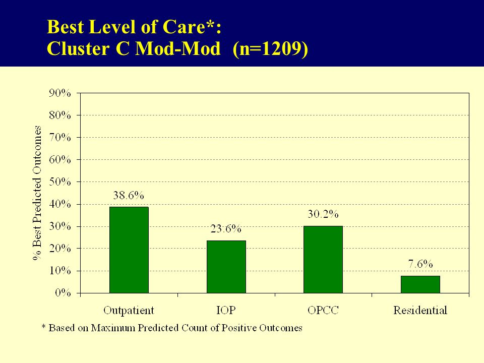 84 Best Level of Care*: Cluster C Mod-Mod (n=1209)