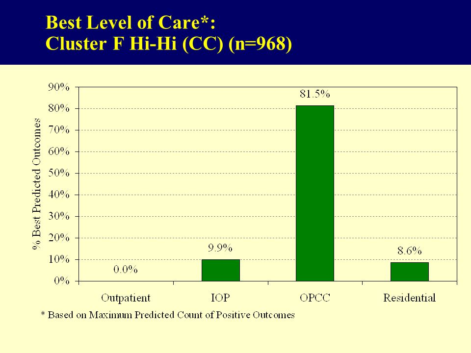 86 Best Level of Care*: Cluster F Hi-Hi (CC) (n=968)