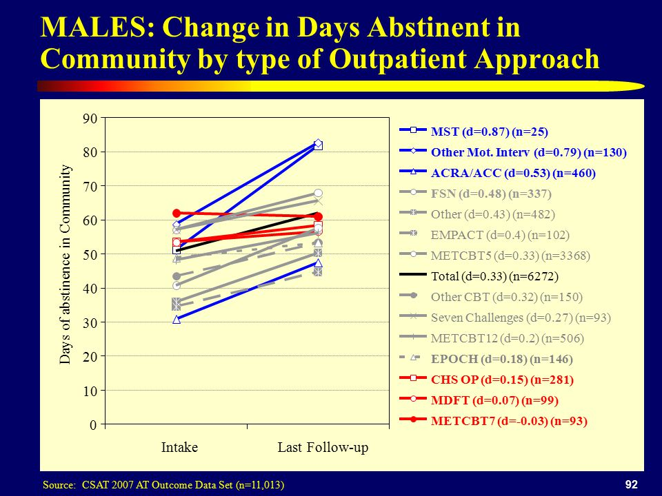 92 MALES: Change in Days Abstinent in Community by type of Outpatient Approach Source: CSAT 2007 AT Outcome Data Set (n=11,013) IntakeLast Follow-up Days of abstinence in Community MST (d=0.87) (n=25) Other Mot.