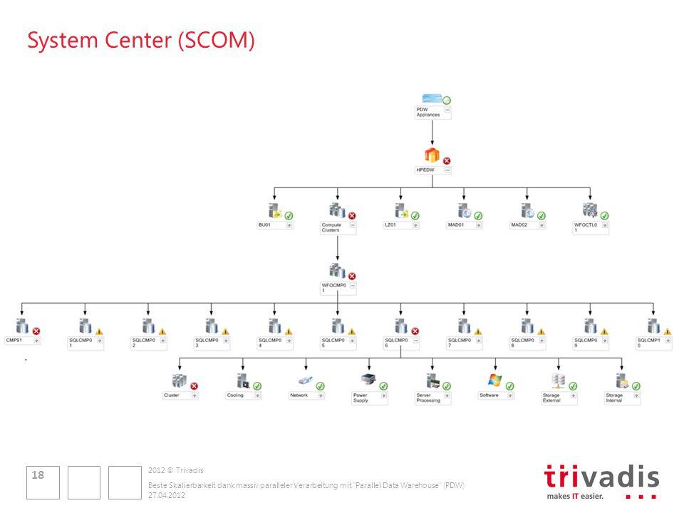 2012 © Trivadis System Center (SCOM) 27.04.2012 Beste Skalierbarkeit dank massiv paralleler Verarbeitung mit Parallel Data Warehouse (PDW) 18