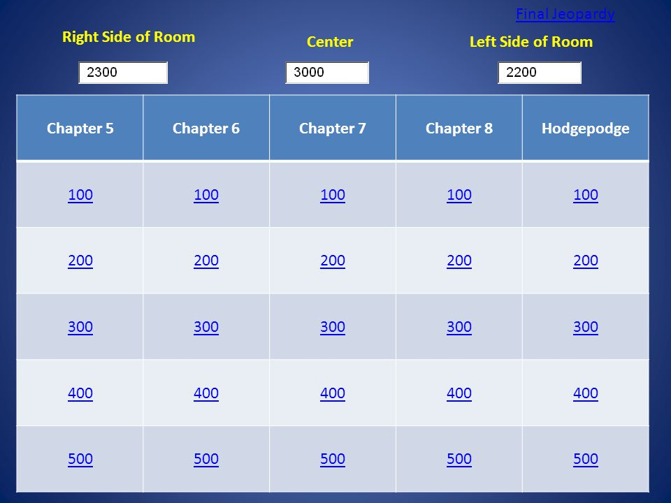 Chapter 5Chapter 6Chapter 7Chapter 8Hodgepodge 100 200 300 400 500 Right Side of Room CenterLeft Side of Room Final Jeopardy