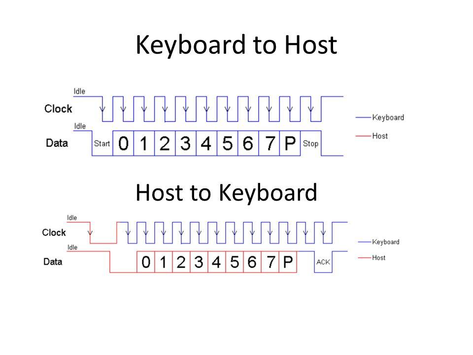 Keyboard to Host Host to Keyboard