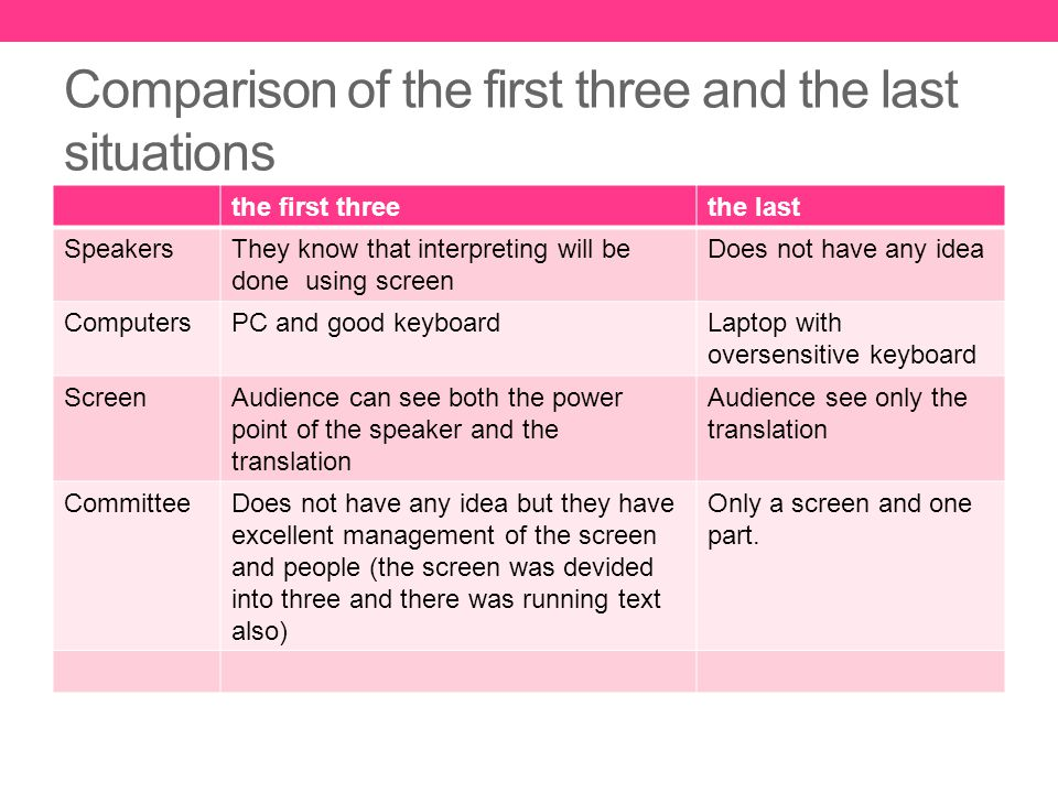 Comparison of the first three and the last situations the first threethe last SpeakersThey know that interpreting will be done using screen Does not have any idea ComputersPC and good keyboardLaptop with oversensitive keyboard ScreenAudience can see both the power point of the speaker and the translation Audience see only the translation CommitteeDoes not have any idea but they have excellent management of the screen and people (the screen was devided into three and there was running text also) Only a screen and one part.