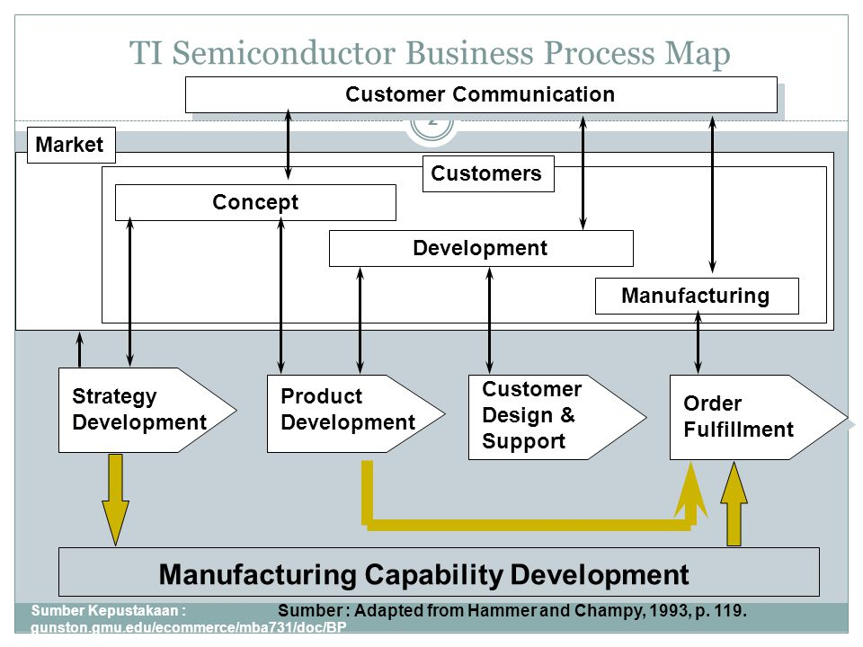 TI Semiconductor Business Process Map Sumber Kepustakaan : gunston.gmu.edu/ecommerce/mba731/doc/BP R_all_Part_I.ppt 2 Manufacturing Capability Develop