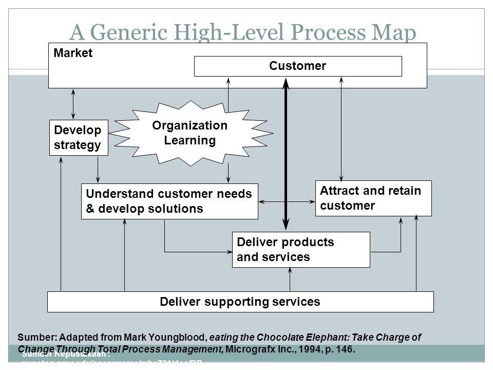 A Generic High-Level Process Map Sumber Kepustakaan : gunston.gmu.edu/ecommerce/mba731/doc/BP R_all_Part_I.ppt 3 Market Customer Develop strategy Unde