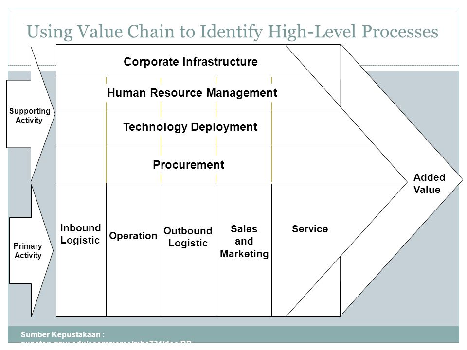 Using Value Chain to Identify High-Level Processes Sumber Kepustakaan : gunston.gmu.edu/ecommerce/mba731/doc/BP R_all_Part_I.ppt 4 Added Value Corporate Infrastructure Inbound Logistic Operation Outbound Logistic ServiceSales and Marketing Primary Activity Supporting Activity Human Resource Management Procurement Technology Deployment