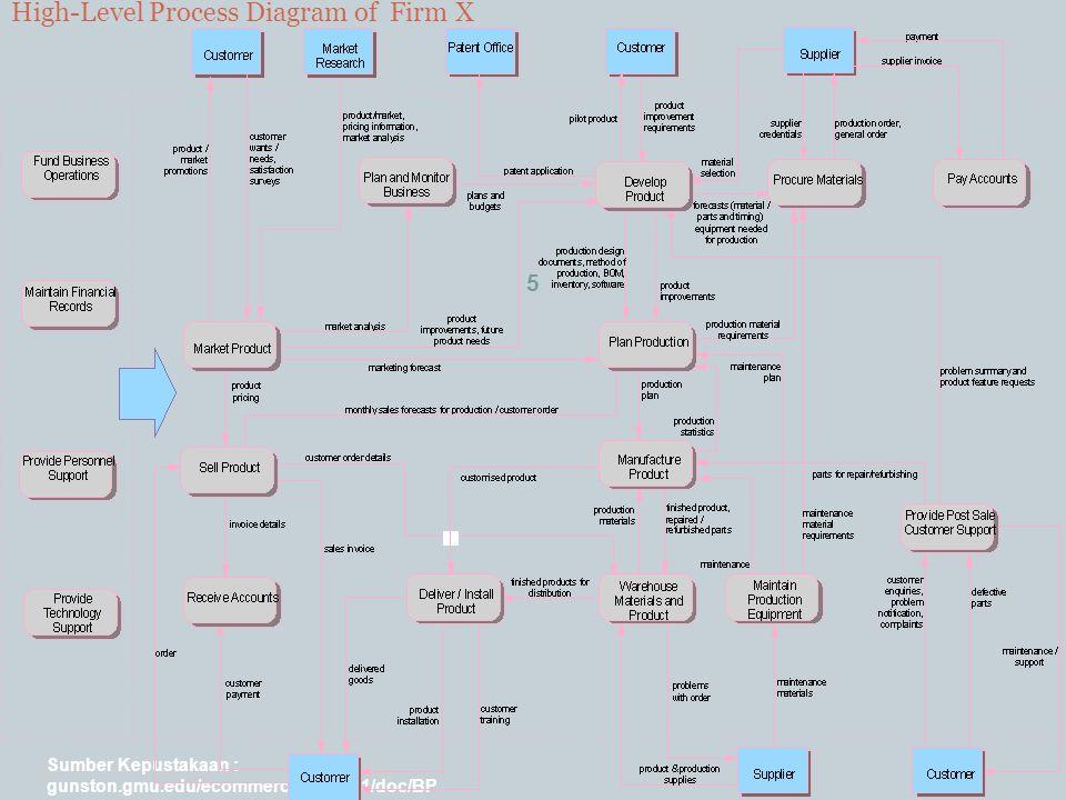 Sumber Kepustakaan : gunston.gmu.edu/ecommerce/mba731/doc/BP R_all_Part_I.ppt 5 High-Level Process Diagram of Firm X