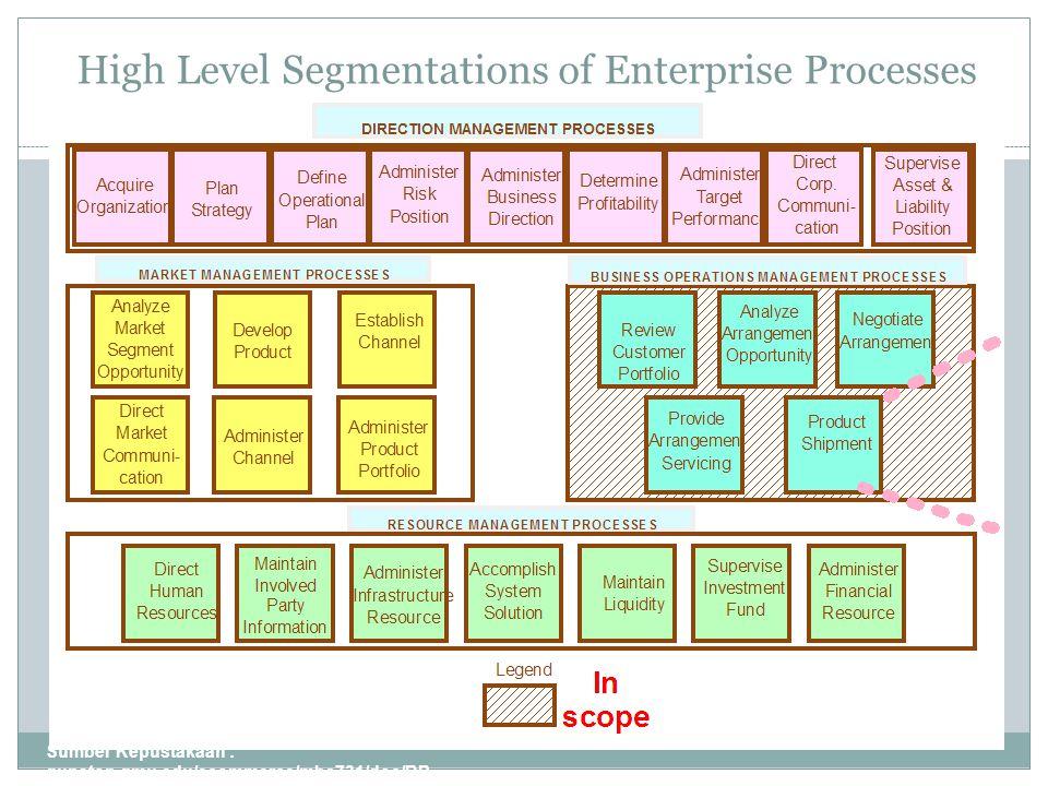 High Level Segmentations of Enterprise Processes Sumber Kepustakaan : gunston.gmu.edu/ecommerce/mba731/doc/BP R_all_Part_I.ppt 6