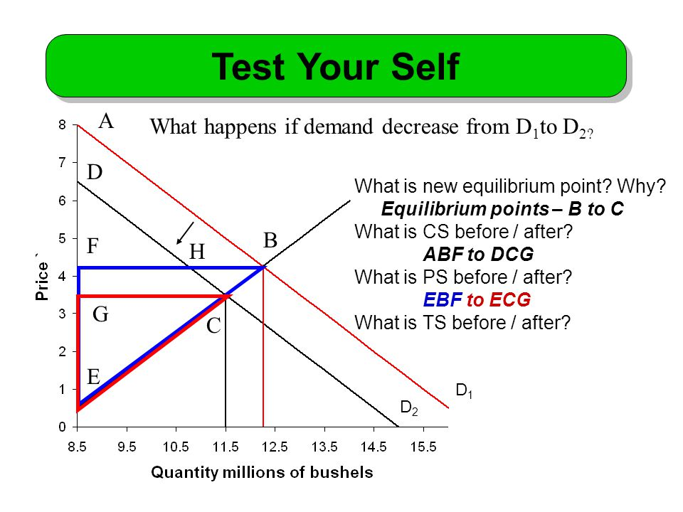 Test Your Self A B C D E F G What happens if demand decrease from D 1 to D 2.