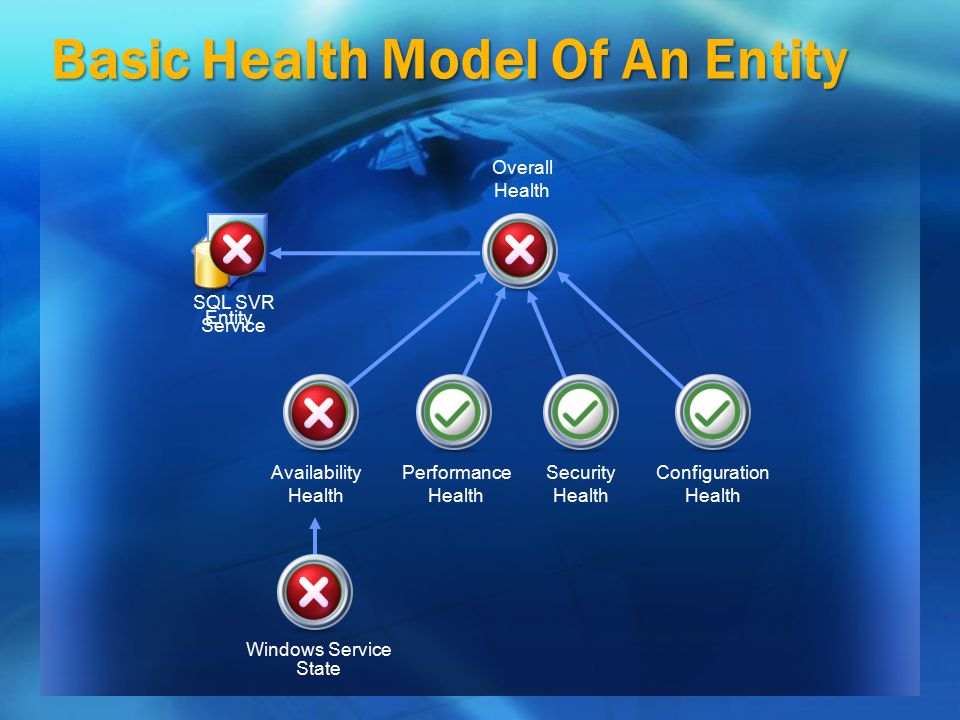 Basic Health Model Of An Entity Entity Availability Health Performance Health Security Health Configuration Health Overall Health SQL SVR Service Windows Service State