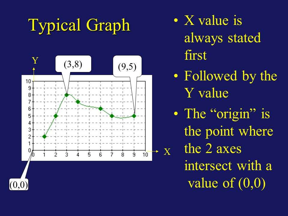 Typical Graph This is an example of a typical graph we are all familiar with.