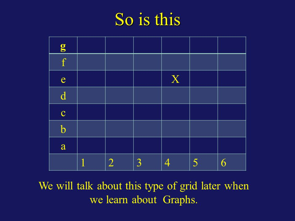 So is this g f eX d c b a 123456 We will talk about this type of grid later when we learn about Graphs.