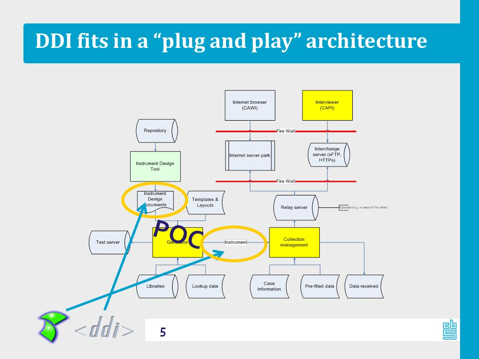 "DDI fits in a ""plug and play"" architecture 5 POC"