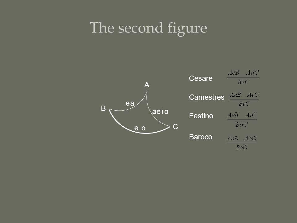 The second figure Cesare Camestres Festino Baroco e a e a e i o o C A B
