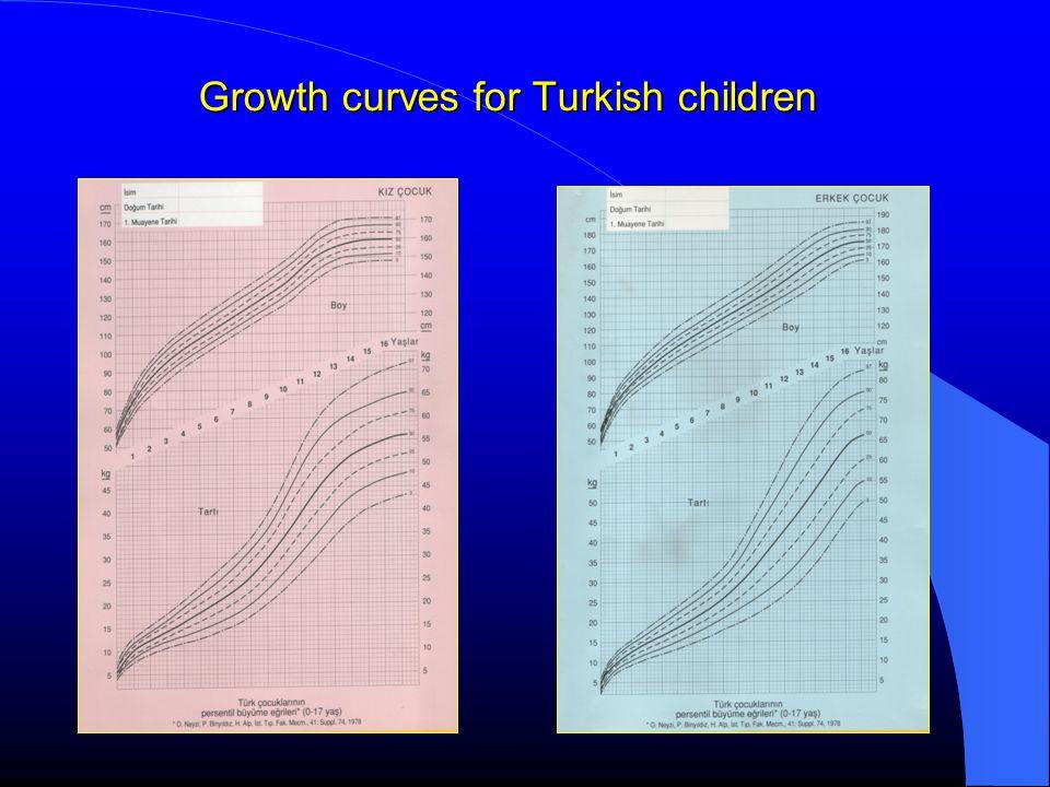 Weight curves for Turkish children