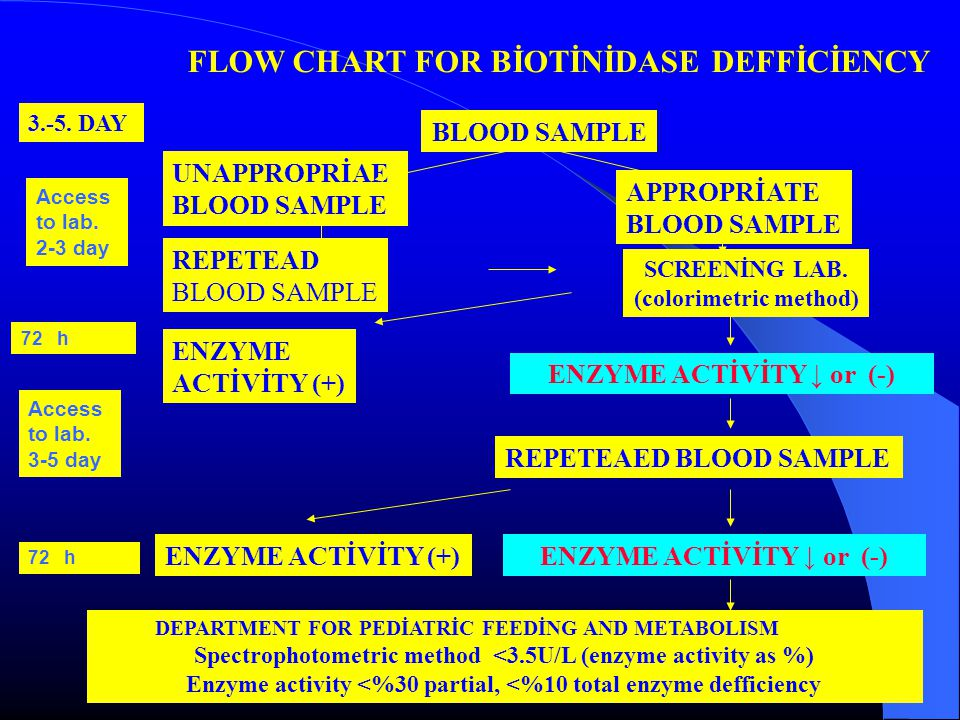FLOW CHART FOR BİOTİNİDASE DEFFİCİENCY BLOOD SAMPLE 3.-5.