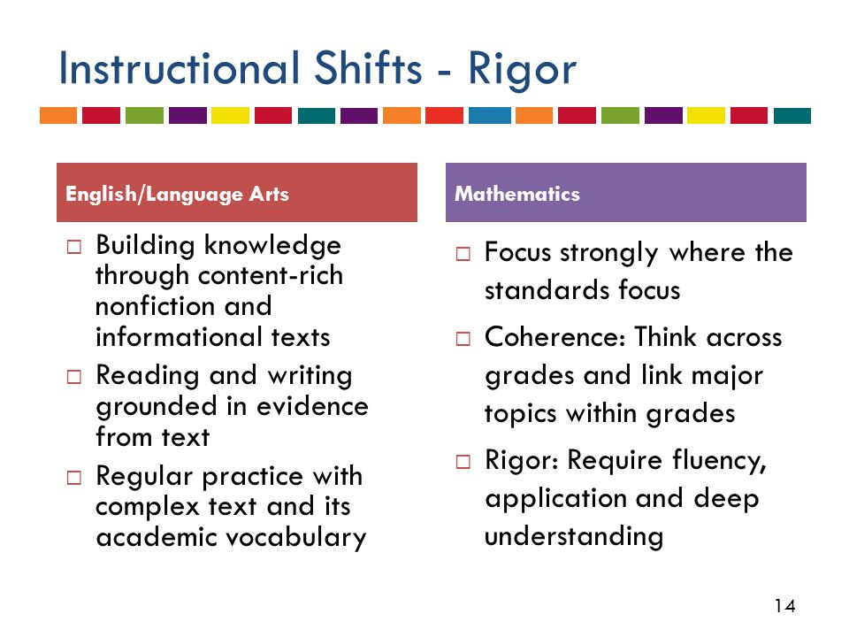 14 Instructional Shifts - Rigor  Building knowledge through content-rich nonfiction and informational texts  Reading and writing grounded in evidence from text  Regular practice with complex text and its academic vocabulary  Focus strongly where the standards focus  Coherence: Think across grades and link major topics within grades  Rigor: Require fluency, application and deep understanding English/Language ArtsMathematics