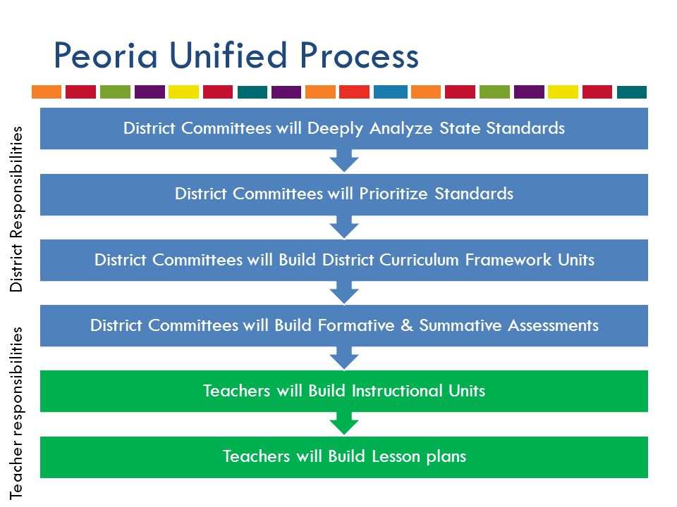 Unanswered Questions  How will PARCC be administered to AZ students in 14-15.