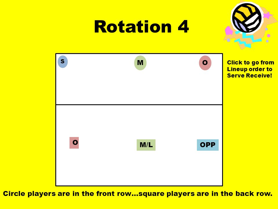 Rotation 4 OPP O M/L OM S Circle players are in the front row…square players are in the back row.