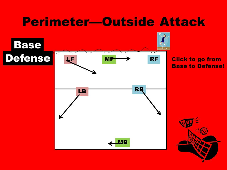 Perimeter—Outside Attack RFMFLF RB MB LB Base Defense Click to go from Base to Defense!
