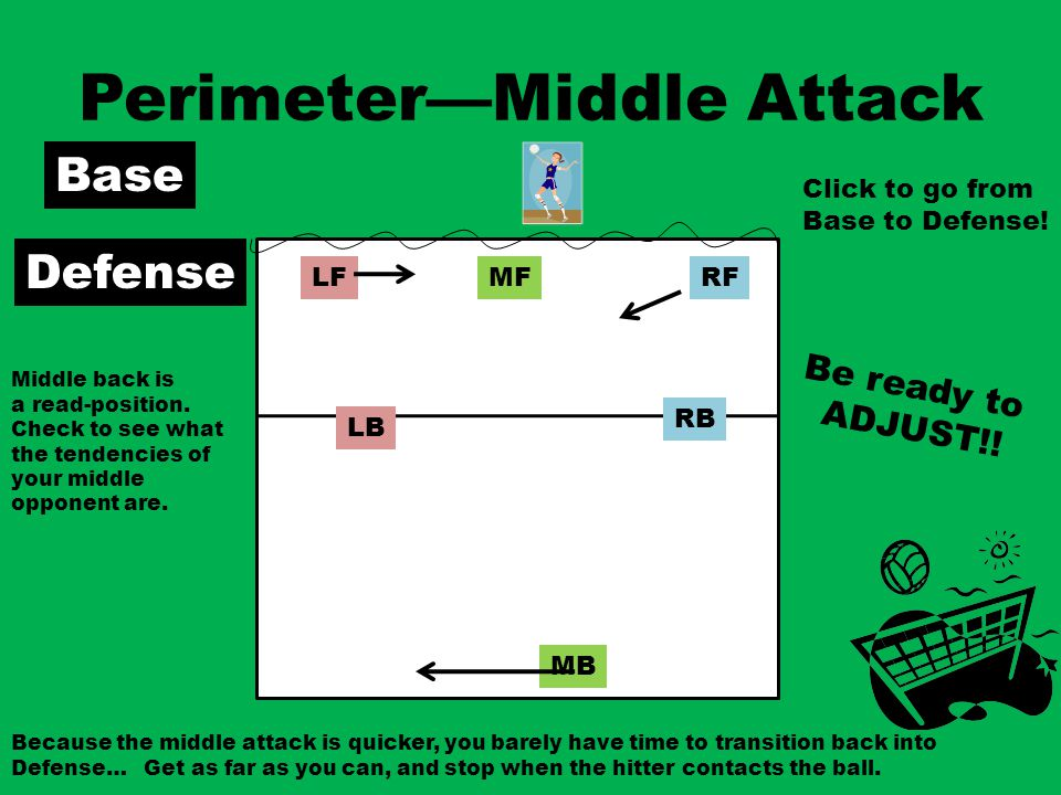 Perimeter—Middle Attack Base RFMFLF RB MB LB Defense Because the middle attack is quicker, you barely have time to transition back into Defense… Get as far as you can, and stop when the hitter contacts the ball.