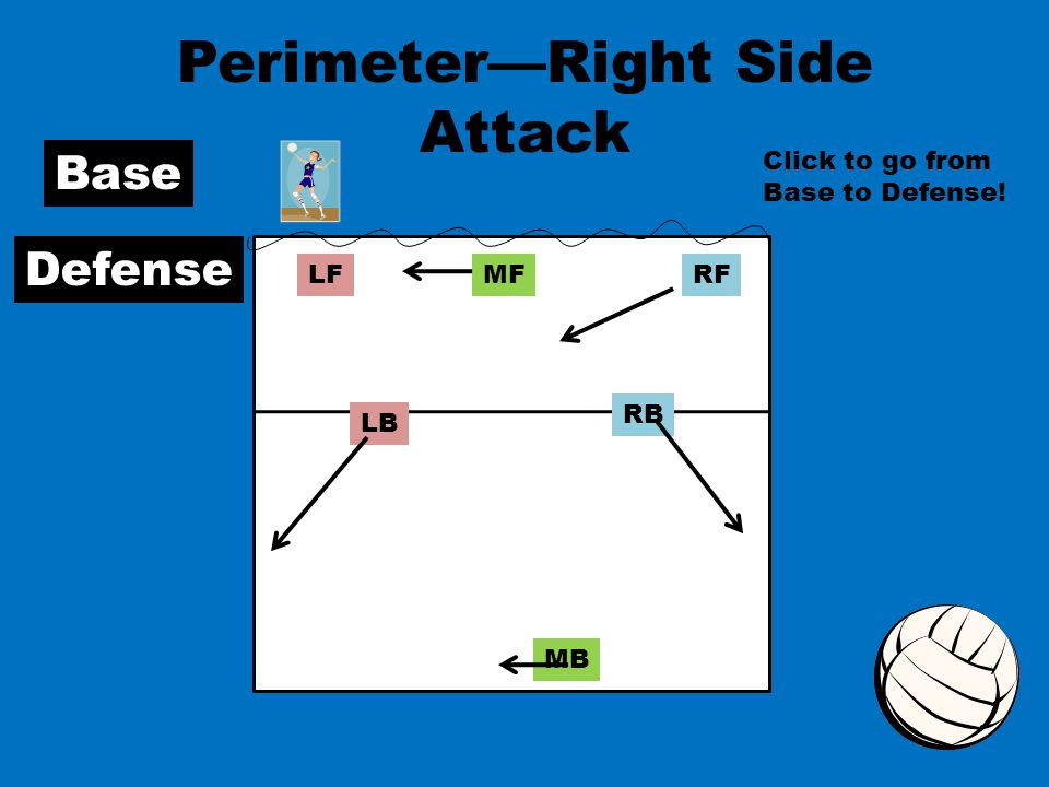 RFMFLF RB MB LB Perimeter—Right Side Attack Base Defense Click to go from Base to Defense!