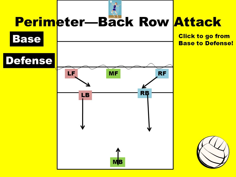 Perimeter—Back Row Attack RFMFLF RB MB LB Base Defense Click to go from Base to Defense!