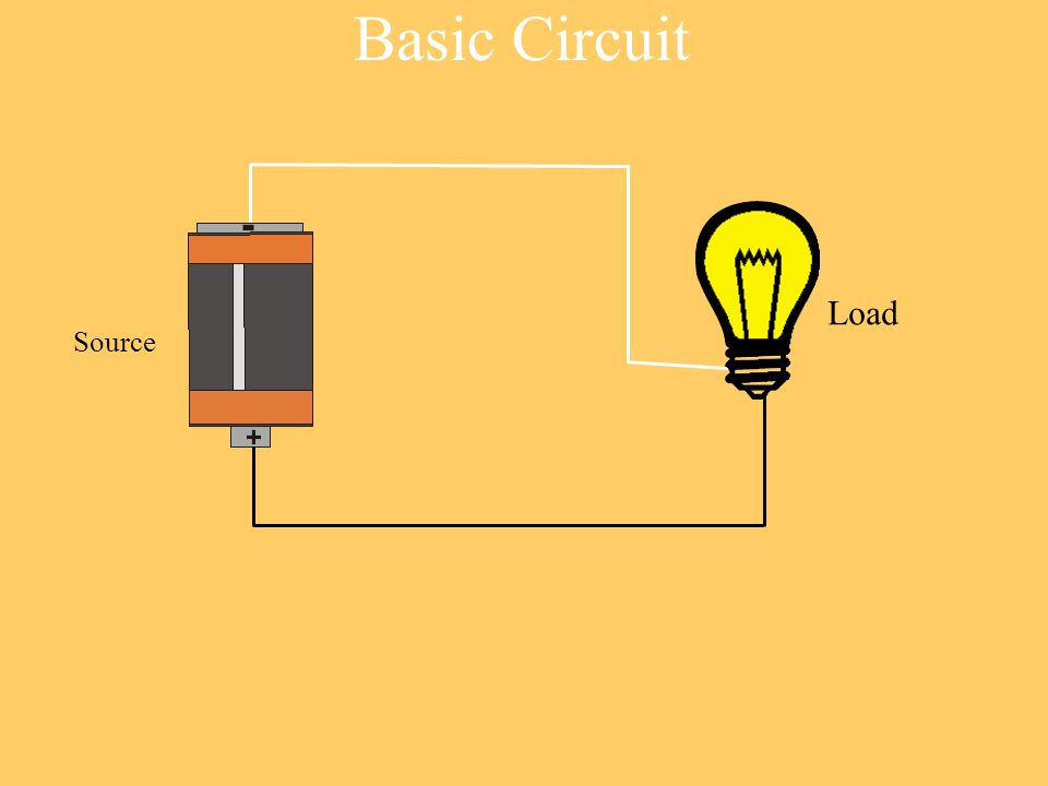 Basic Circuit Source Load
