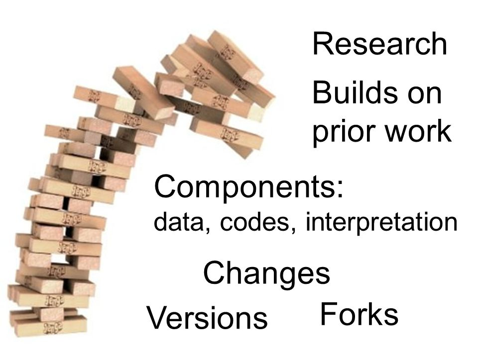 Research Components: data, codes, interpretation Forks Changes Versions Builds on prior work