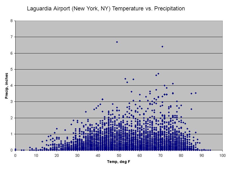 Laguardia Airport (New York, NY) Temperature vs. Precipitation