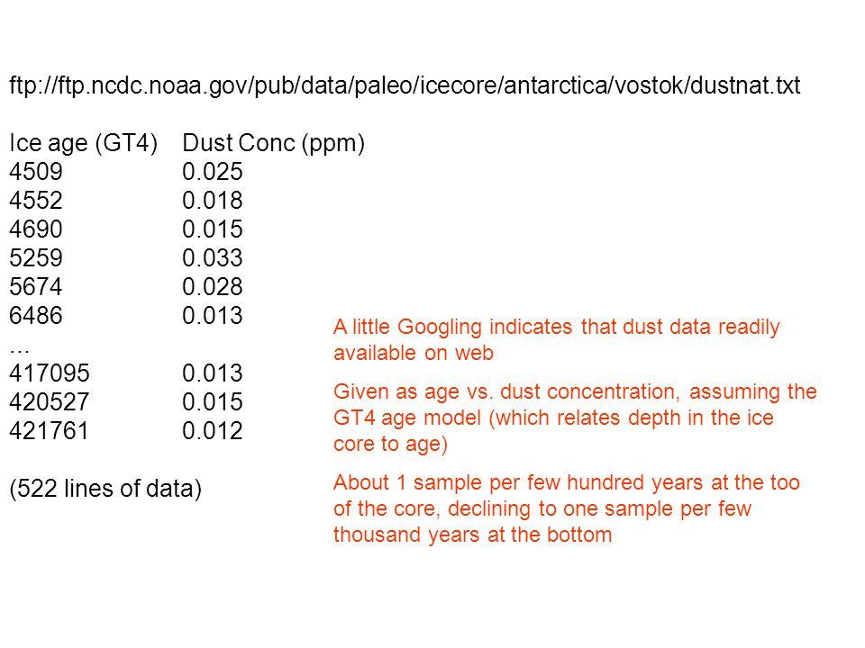 ftp://ftp.ncdc.noaa.gov/pub/data/paleo/icecore/antarctica/vostok/dustnat.txt Ice age (GT4)Dust Conc (ppm) 45090.025 45520.018 46900.015 52590.033 5674