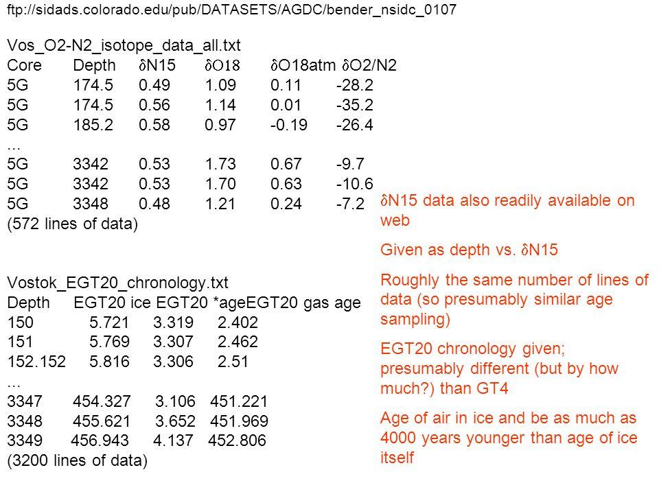 ftp://sidads.colorado.edu/pub/DATASETS/AGDC/bender_nsidc_0107 Vos_O2-N2_isotope_data_all.txt CoreDepth  N15  O18atm  O2/N2 5G 174.50.491.090.11-28.2 5G174.50.561.140.01-35.2 5G185.20.580.97-0.19-26.4...