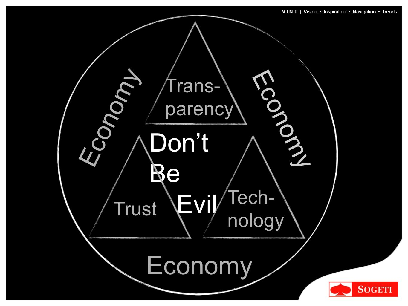 V I N T | Vision Inspiration Navigation Trends Don't Be Evil Trans- parency Tech- nology Trust Economy