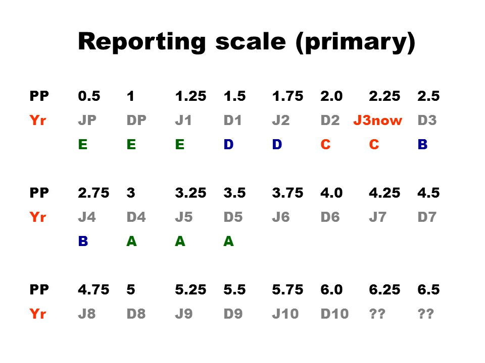 Reporting scale (primary) PP0.511.251.51.752.02.252.5 YrJPDPJ1D1J2D2 J3nowD3 EEEDDCCB PP2.7533.253.53.754.04.254.5 YrJ4D4J5D5J6D6 J7D7 BAAA PP4.7555.255.55.756.06.256.5 YrJ8D8J9D9J10D10