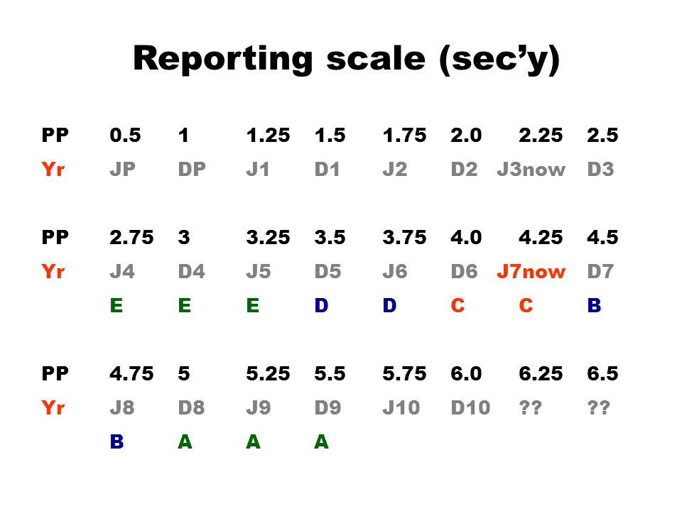 Reporting scale (sec'y) PP0.511.251.51.752.02.252.5 YrJPDPJ1D1J2D2 J3nowD3 PP2.7533.253.53.754.04.254.5 YrJ4D4J5D5J6D6 J7nowD7 EEEDDCCB PP4.7555.255.55.756.06.256.5 YrJ8D8J9D9J10D10???.