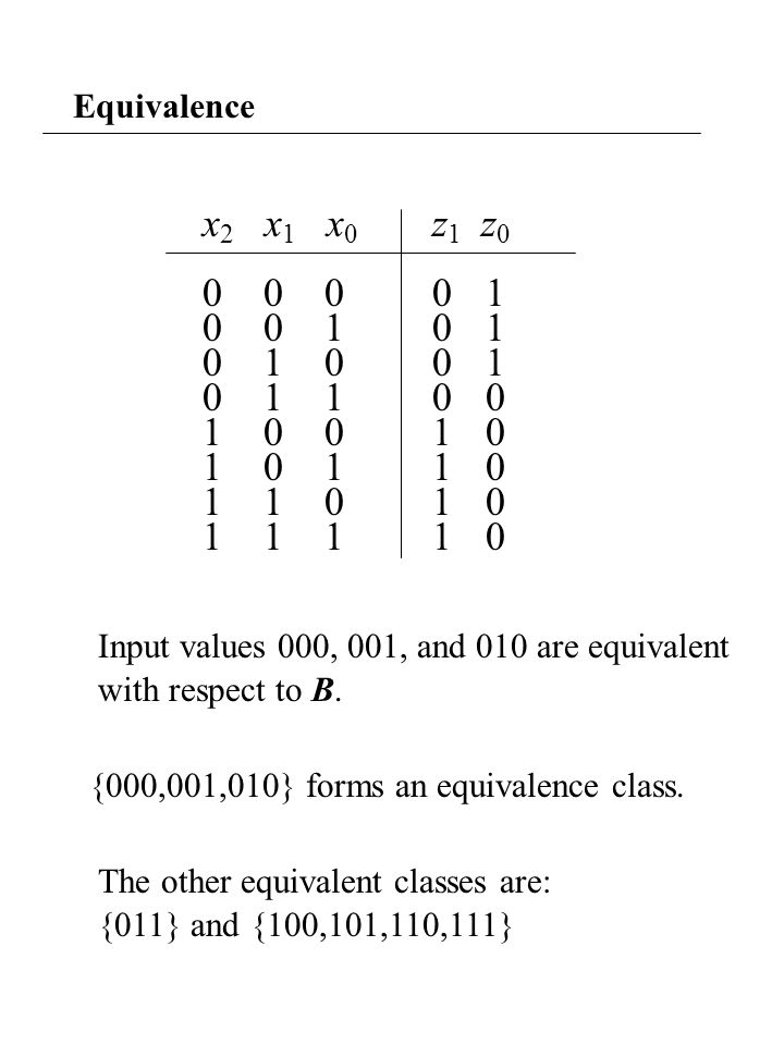 Equivalence x 2 x 1 x 0 z 1 z 0 0 0 0 0 1 0 0 1 0 1 0 1 0 0 1 1 0 0 1 0 0 1 1 0 0 1 0 1 1 0 1 1 0 1 0 1 1 1 1 0 Input values 000, 001, and 010 are equivalent {000,001,010} forms an equivalence class.