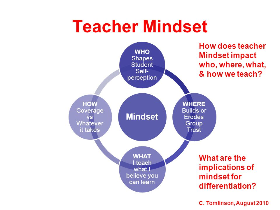Teacher Mindset Mindset WHO Shapes Student Self- perception WHERE Builds or Erodes Group Trust WHAT I teach what I believe you can learn HOW Coverage vs Whatever it takes How does teacher Mindset impact who, where, what, & how we teach.