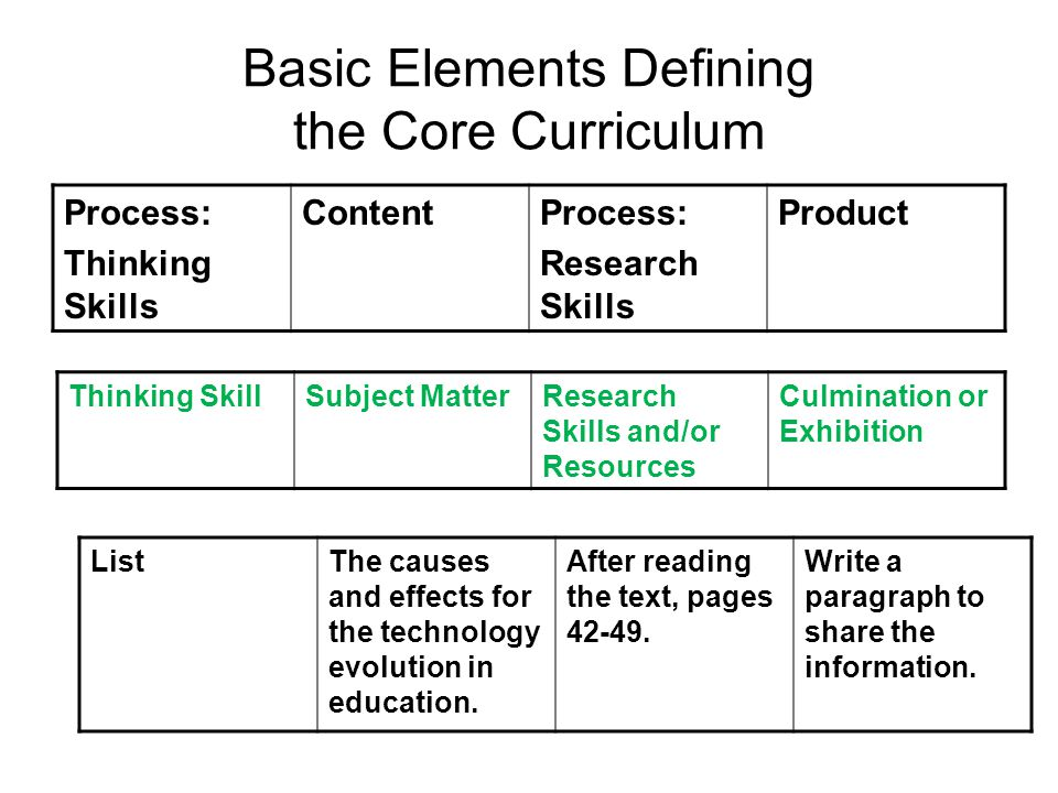 Basic Elements Defining the Core Curriculum Process: Thinking Skills ContentProcess: Research Skills Product Thinking SkillSubject MatterResearch Skills and/or Resources Culmination or Exhibition ListThe causes and effects for the technology evolution in education.