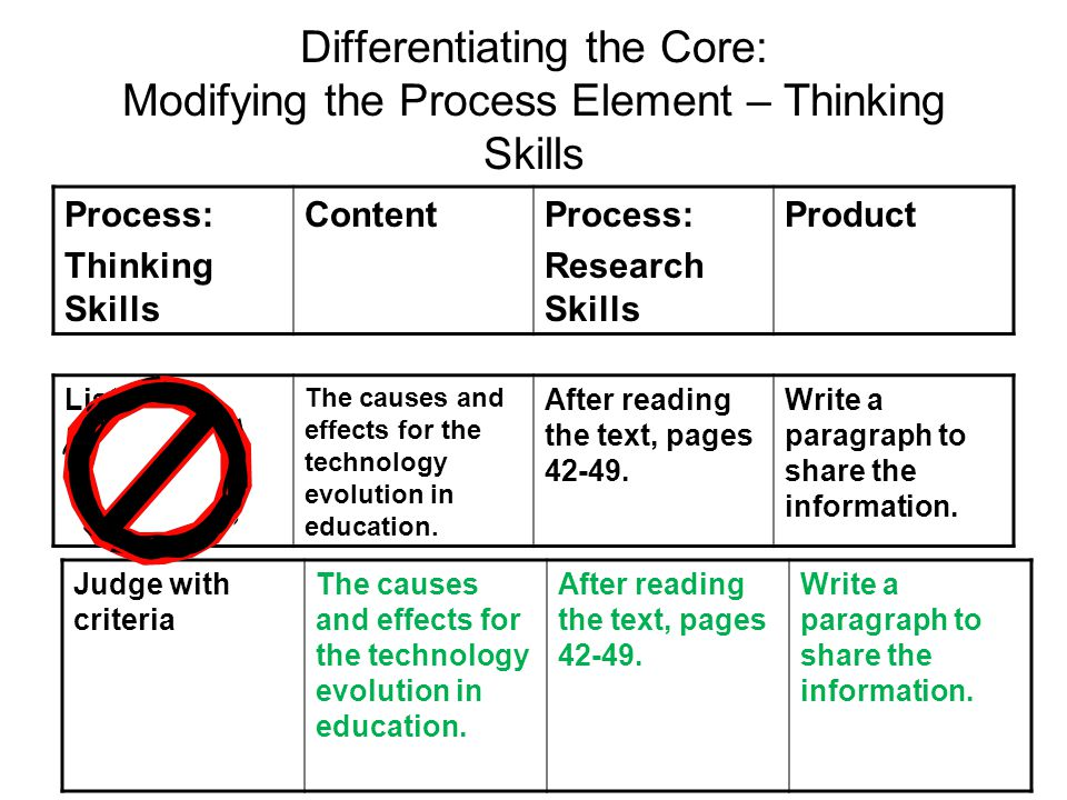 Differentiating the Core: Modifying the Process Element – Thinking Skills Process: Thinking Skills ContentProcess: Research Skills Product Judge with criteria The causes and effects for the technology evolution in education.