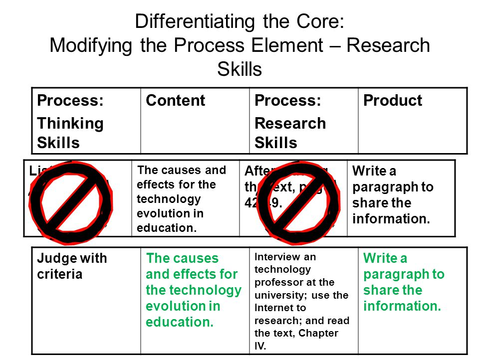 Differentiating the Core: Modifying the Process Element – Research Skills Process: Thinking Skills ContentProcess: Research Skills Product Judge with criteria The causes and effects for the technology evolution in education.