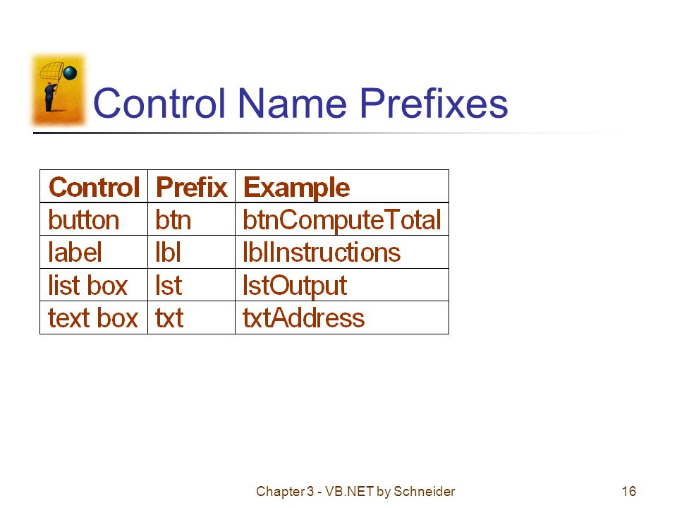 Chapter 3 - VB.NET by Schneider16 Control Name Prefixes