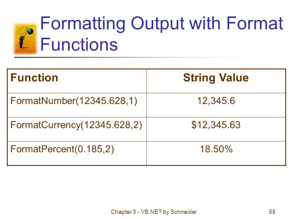 Chapter 3 - VB.NET by Schneider55 Formatting Output with Format Functions FunctionString Value FormatNumber(12345.628,1)12,345.6 FormatCurrency(12345.