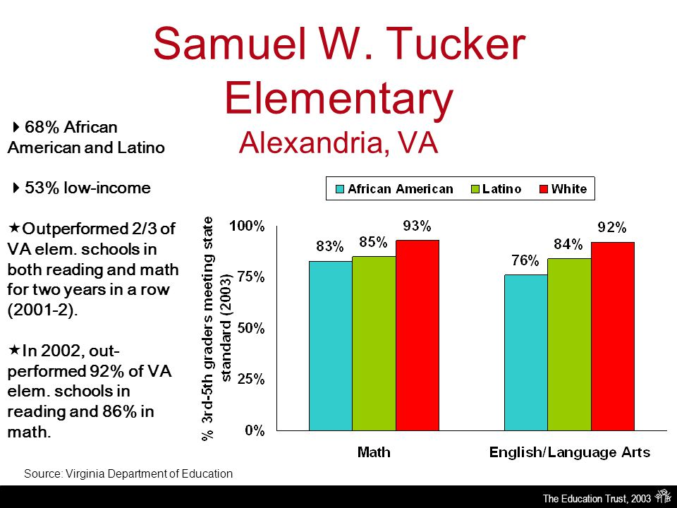 The Education Trust, 2003 Samuel W. Tucker Elementary Alexandria, VA Source: Virginia Department of Education  68% African American and Latino  53%