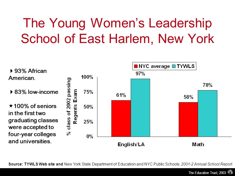 The Education Trust, 2003 The Young Women's Leadership School of East Harlem, New York Source: TYWLS Web site and New York State Department of Educati