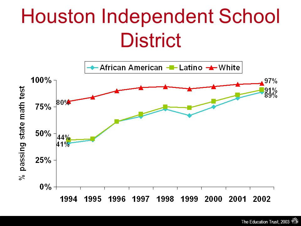 The Education Trust, 2003 Houston Independent School District Source: Texas Education Agency-Academic Excellence Indicator System Report 1994 through